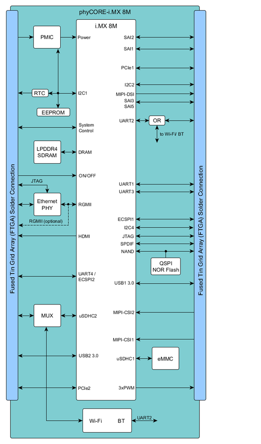Block-diagram-phyCORE-iMX8M.png