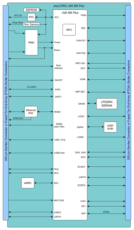 Block-diagram-phyCORE-iMX8M-Plus.png